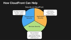 CloudFront Security