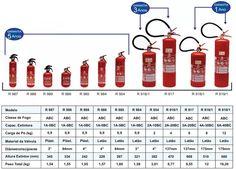extintor veicular incêndio r989 abc resil pequeno omega uno