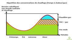 Pompes à chaleur hybrides une chaudière performante à condensation et électricité. Portail habitat Picbleu