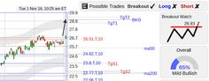 StockConsultant.com - MGM ($MGM) stock with a breakout watch, strong open volume 104% above normal, charts and analysis