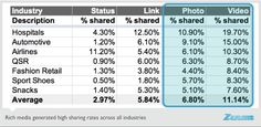 What consumers share on Facebook -- and why - iMediaConnection.com