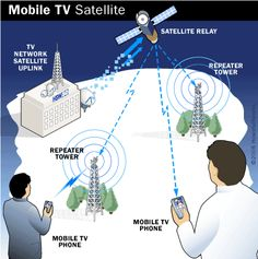 Mobile TV Satellite
