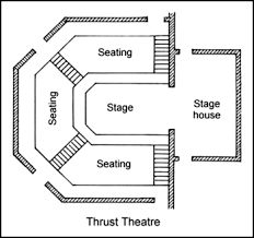 Image Result For How To Create A Thrust Stage