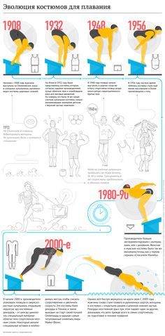 Infographics for r-sport on Behance