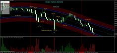 download Binary Options Extreme trading system for mt4 - http://forexprofitway.com/download-binary-options-extreme-trading-system-for-mt4/