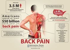 back pain facts Visit us  jointpainrepair.com  Via  google images  #jointpain #jointpains #jointpainrelief #kneepain #kneepains #kneepainnogain #arthritis #hipjoint  #jointpaingone #jointpainfree