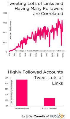 6 Ways to Improve Your Twitter Marketing Results: Feature Box; Links; URL shortener; Influencers; Recommend; Details.