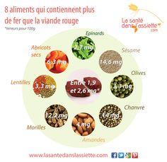 8 aliments qui contiennent plus de fer que la viande rouge