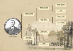 Hardman Family Tree...love the digi enlargement of a vintage English scene behind the names of English ancestors.