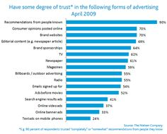 People trust Friends and Other People, instead of Advertizing. This is a very important concept. Nielsen Research.