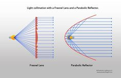 Light collimation with Fresnel Lens and Parabolic Reflector.