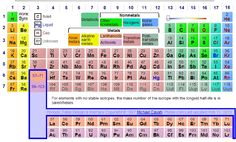 Science corner the periodic table periodic table chemistry and dynamic periodic table go look and see what all it does urtaz Gallery