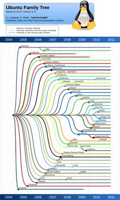 Ubuntu Linux Family Tree. An ice cream shop a thousand flavors, just need to find your favorite flavor. Use Linux.
