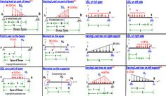 Bending moment calculator is specifically used for computing bending moment and shear force toward load that differs consistently with various intensities (highest on left side) on simply supported beam.
