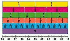 fractions to decimals chart - Ask.com Image Search