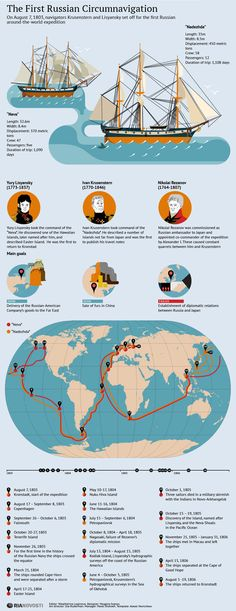 The First Russian Global Circumnavigation by Krusenstern and Lisyansky | INFOgraphics | RIA Novosti