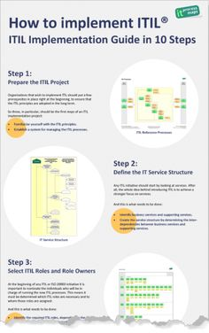 How to implement ITIL.  --   ITIL implementation with process templates. Please find the complete guide in our ITIL wiki.