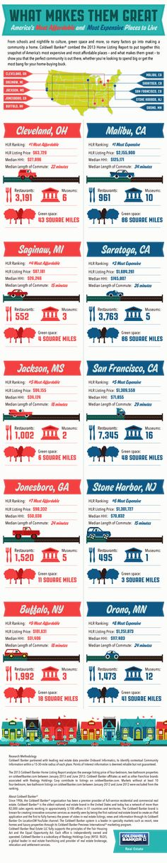 2013 Coldwell Banker Home Listing Report. How does your city stack up? #realestate