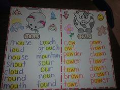 We love grammar. Anchor Charts First Grade, Kindergarten Anchor Charts, Reading Anchor Charts, First Grade Phonics, First Grade Reading, First Grade Classroom, Phonics Reading, Kindergarten Reading, Teaching Reading