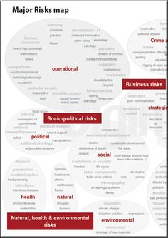 Major risks map [Infographic] | Digimind: Social Media Monitoring & Analytics Software