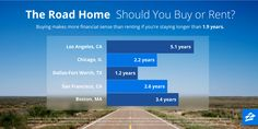 You should buy a home, not rent if you're planning to stay in a city more than 1.9 years.