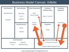 The Business Model Canvas Explained, with Examples - EPM Business Model Canvas Examples, Business Process Mapping, Modelo Canvas, Success Poster, Blue Ocean Strategy, Channel Branding, Program Management, Value Proposition, Relationship Building