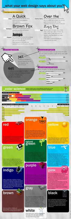 This infographic explains various prospective about what the colors and fonts to use for create a website also providing few statistics about font usage and color theory in website.