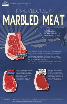 An infographic illustrating beef marbling. Selecting the right U. Department of Agriculture (USDA) grade of beef for your dish will help guarantee culinary success. Steaks, Livestock Judging, Livestock Farming, Marbled Meat, Cooking Tips, Cooking Steak, Slow Cooking, Usda Prime, Prime Beef