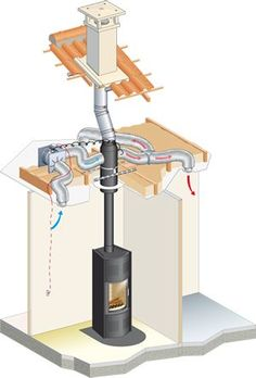 One wood burning Stove Whole house heating – Poujoulat Confort Plus www. Alternative Energie, Stove Fireplace, Fireplace Ideas, Rocket Stoves, Log Burner, Home Projects, Garden Projects, Tiny House, Building A House
