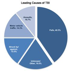 The leading causes of TBI are: Falls (40.5%); unknown/other (19%);  Motor vehicle-traffic crashes (14.3%); Struck by/against events (15.5%); and Assaults (10.7%)