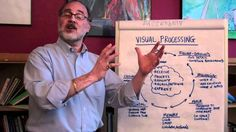 What Is Visual Processing? What does visual processing mean for students with learning disabilities? What are some of the aspects of visual processing? Dr. Horowitz will discuss these topics, and more, in this Ask the Expert video.