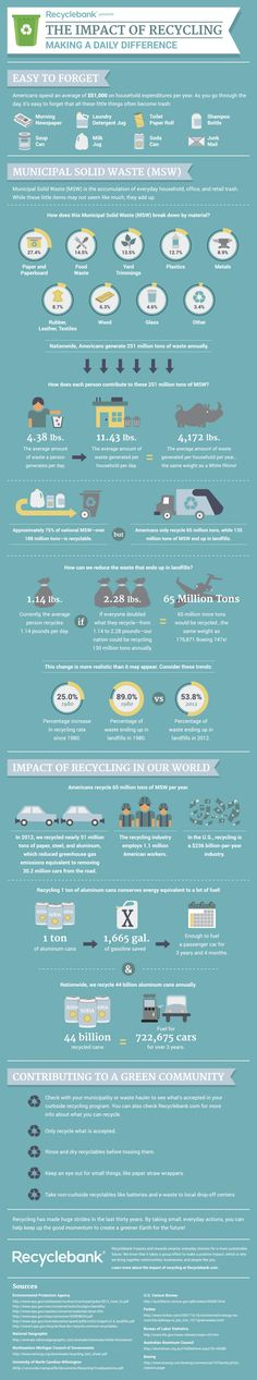 The Impact Of Recycling: Making A Daily Difference #ecothiseu #ecodesign…