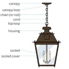 The basics of a pendant; sconce and flush-mount fixtures have similar housing and inner workings, and a mounting plate.
