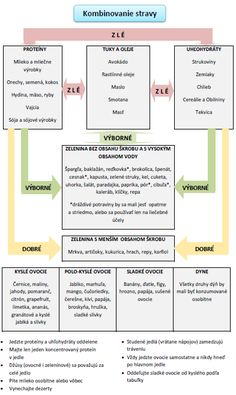 Diagram pre kombinovanie stravy Balanced Diet, Food For Thought, Metabolism, Health Fitness, Organic, Life, Medicine, Health, Health And Wellness