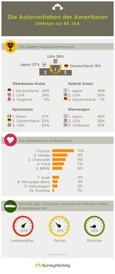 Was sind die Liebingsautos der US-Amerikaner? In der #Oberklasse führt Deutschland, Japan liegt beim #Kleinwagen vorne. #IAA #Frankfurt ----- The favorite cars of the US Americans are…. #infographic #IAA