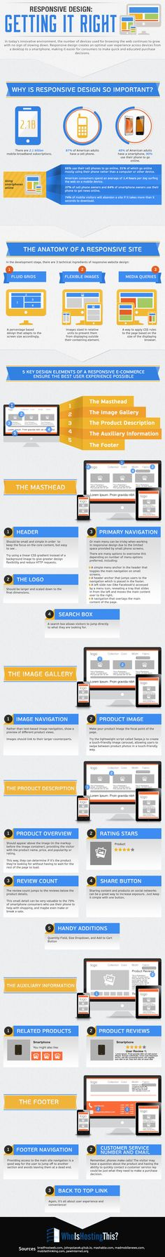Infographic: Responsive Web Design - Getting it Right