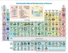 Resultado de imagen para tabla periodica elementos radiactivos una tabla peridica revela para qu sirve cada elemento en la vida real urtaz Gallery
