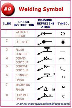 All in one like Welding symbol, drawing representation and special instruction, … Shielded Metal Arc Welding, Metal Welding, Welding Art, Welding Design, Welding Table, Welding Classes, Welding Jobs, Welding Ideas, Welding Certification