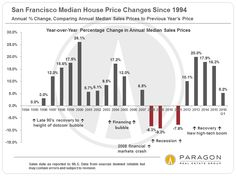 30 Years of San Francisco Real Estate Market Cycles | Home Values & Trends