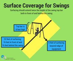 Safe surfacing under swingsets – Prevent Child Injury Playground Safety, In The Heights, Surface, Children, Young Children, Boys, Kids, Child, Children's Comics