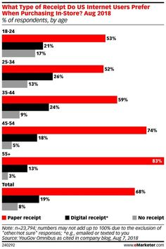 Paper Receipt? Yes, Please! | eMarketer Retail