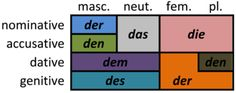 German articles - Wikipedia, the free encyclopedia