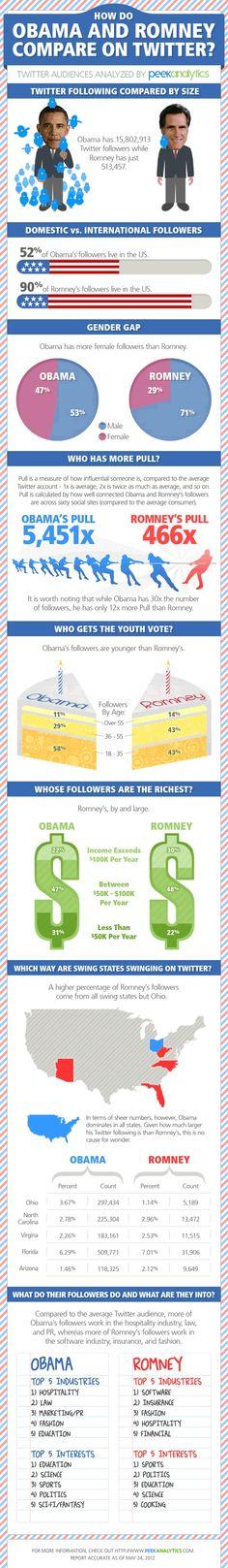 Análisis del perfil de los seguidores de ambos candidatos en Twitter.