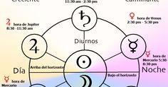 ABRIL 2016: #Astrologia KARMA planetas retrogrados SATURNO es femenino retrógrado en SAGITARIO la CONTENCIÓN hayz halb hayiz JUPITER masculino retrogrado en VIRGO: KARMA MARTE SATURNO Y JUPITER RETROGRADOS