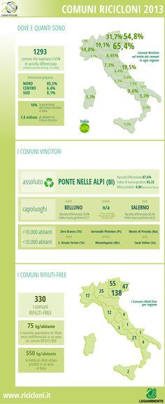 """Quasi 1300 comuni in Italia superano il 65% di raccolta differenziata, e si guadagnano il titolo di """"Comuni Ricicloni"""". Quali sono? www.ricicloni.it"""