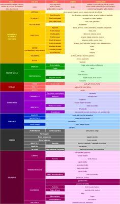 I colori del vino - Fondazione Sommelier d'Italia Aftershave, Coffee Study, Wine Down, Color Harmony, Wine And Spirits, Sauvignon Blanc, Wine Drinks, Natural Medicine, Wine Tasting
