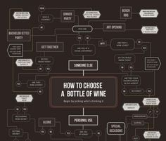 graphic chart: how to choose wines.