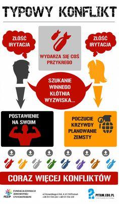 Czym jest konflikt? infografika.