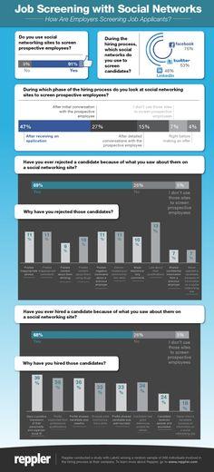 El 91% de las empresas de selección mira los perfiles en redes