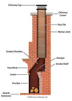 anatomy-of-your-fireplace – Dailey Maintenance LLC Build Outdoor Fireplace, Outside Fireplace, Outdoor Fireplace Designs, Backyard Fireplace, Home Fireplace, Fireplace Remodel, Brick Fireplace, Fireplace Facing, Brick Bbq